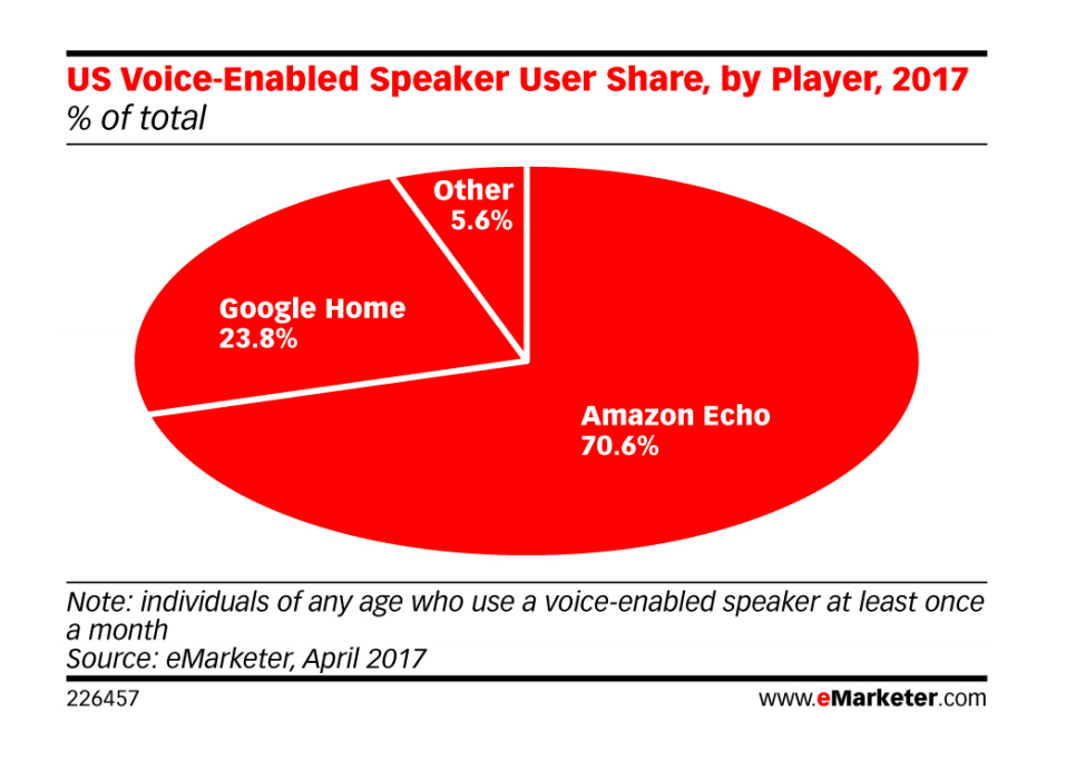 eMarketer US Voice-Enabled User Share, by Player, 2017