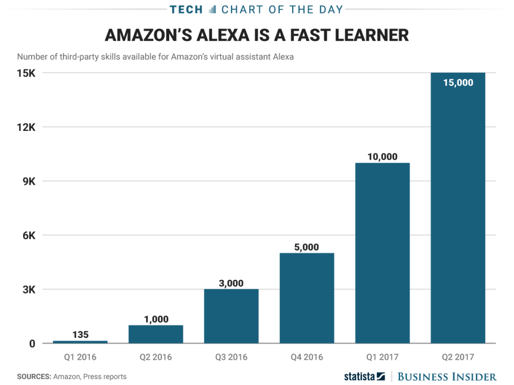 Alexa learning capability