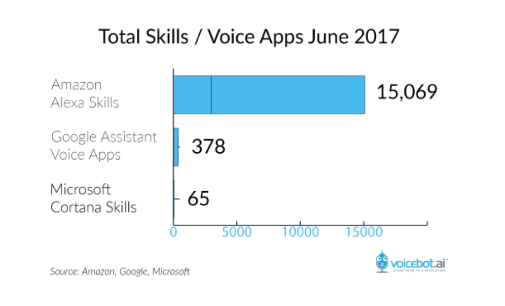 total skills/voice apps June 2017