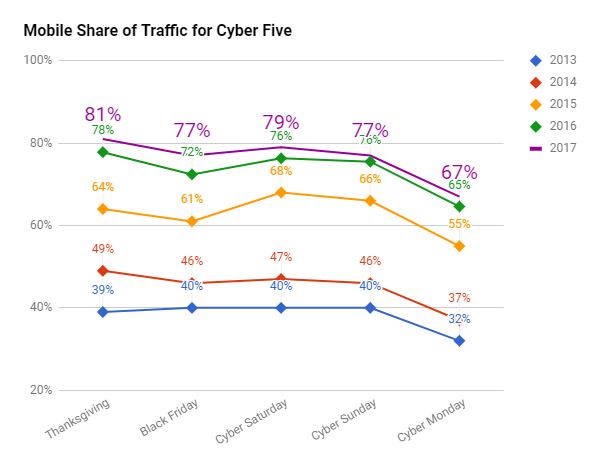 mobile share of traffic for Cyber 5 2017